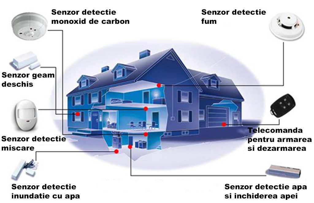sisteme alarma antiefractie sisteme alarma antiefractie Sistem de Alarma